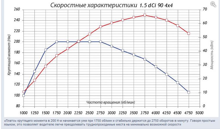 http://www.dusterclubs.ru/vb/attachment.php?attachmentid=24852&d=1363876246