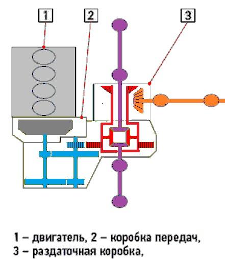 Схема полного привода